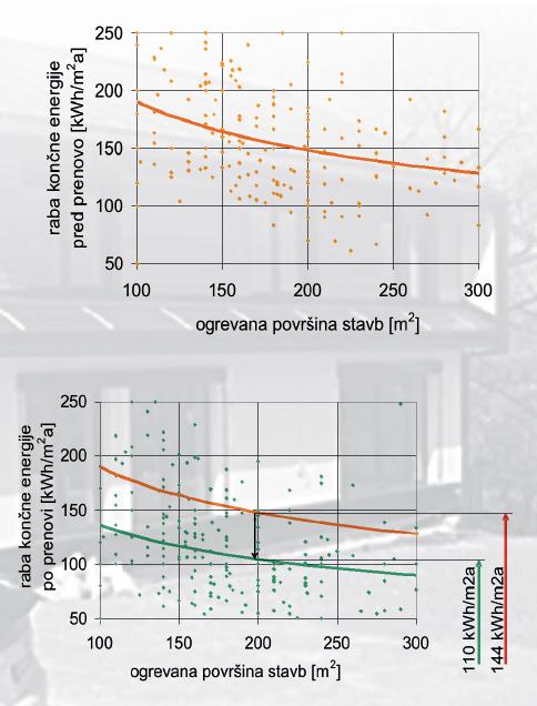 Specifična raba končne energije pred in po energijski prenovi stanovanjskih stavb [ENSVET, 2009]