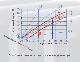 dolocanje_temperature_ogrevalnega_medija