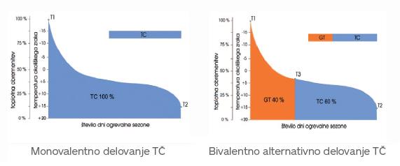 monovalentno_bivalentno