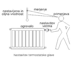 nastavitev_termostatke_glave