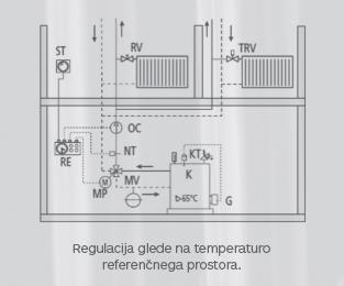regulacija_glede_na_temperaturo_referencnega_prostora