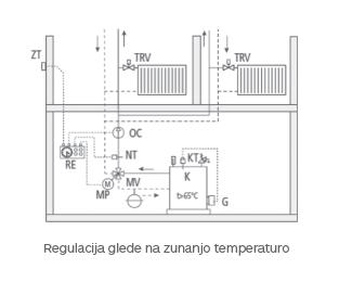 regulacija_glede_na_zunajno_temperaturo