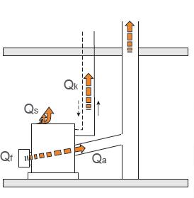 Energijski tokovi v kurilni napravi