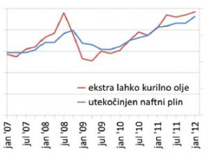 primer rasti cen fosilnihgoriv v zadnjih letih