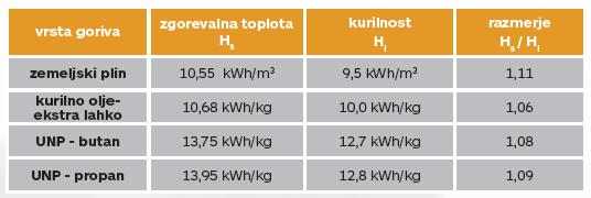 Razmerje kurilnost - zgorevalna toplota za različne vrste goriv